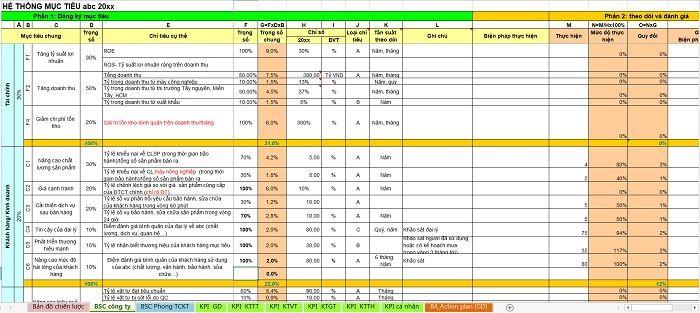 Bảng tính toán KPI mẫu